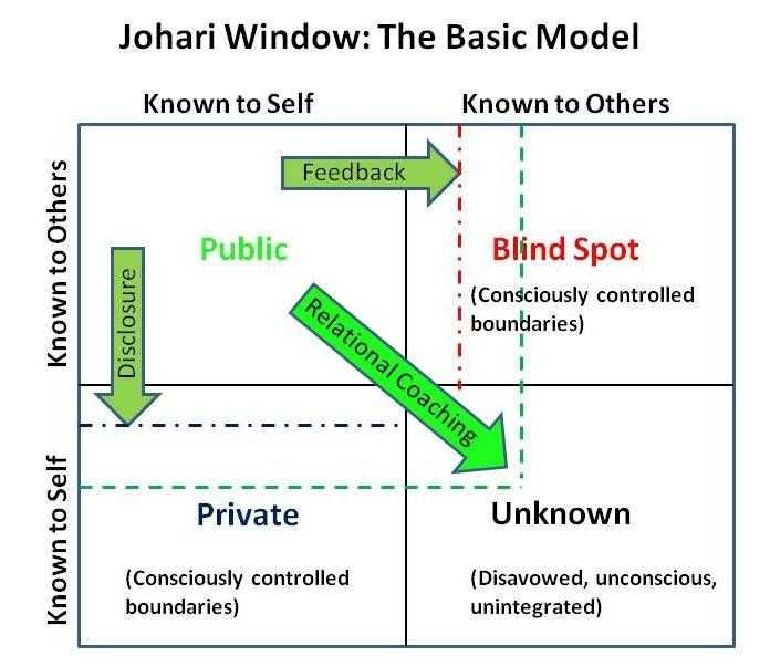 Free Marriage Counseling Worksheets together with Free Marriage Counseling Worksheets Luxury Johari Window Visual Od