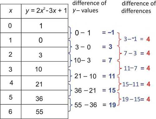 From Linear to Quadratic Worksheet as Well as Identifying Function Models Read Algebra