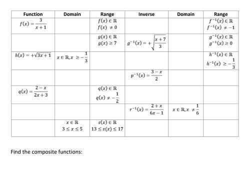 Functions Worksheet Domain Range and Function Notation Answers together with 63 Best Maths Functions Secondary School Images On Pinterest