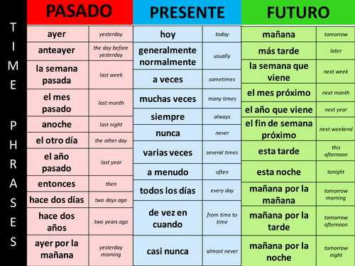 Future Tense Spanish Worksheet or Best Program to Learn Spanish