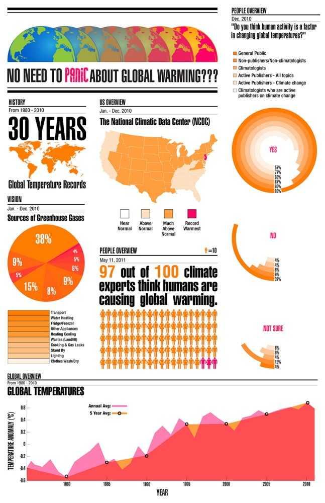 Global Warming Worksheet Also Global Warming Infographic by Josh Abdul at Coroflot