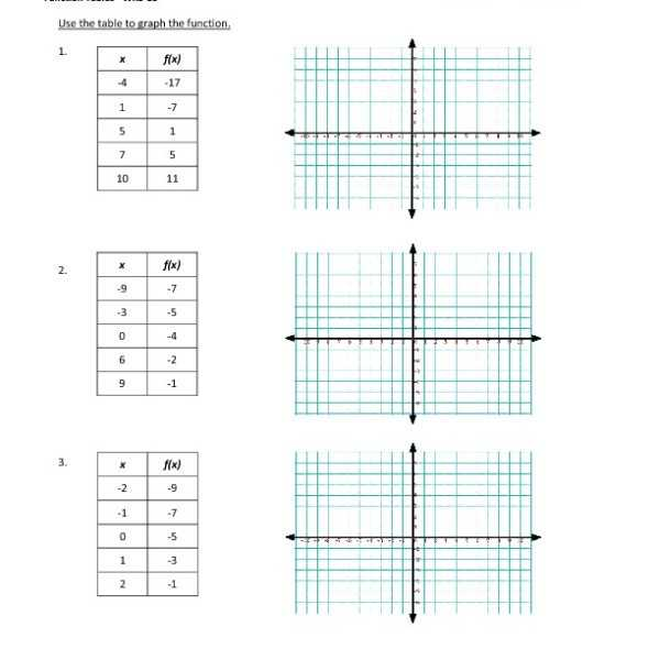 Graphing Inequalities Worksheet or Worksheets 41 New Graphing Inequalities Worksheet Hd Wallpaper