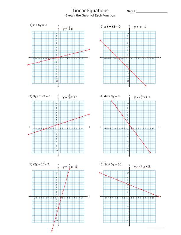 Graphing Linear Functions Worksheet Answers together with Free Worksheets Percent Error Worksheet Free Math Worksheets for