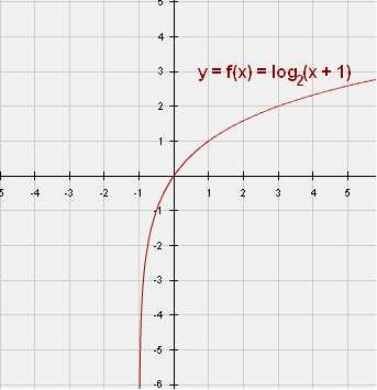 Graphing Logarithmic Functions Worksheet and Graphing Logarithmic Functions Worksheet Answers Rpdp Kidz Activities