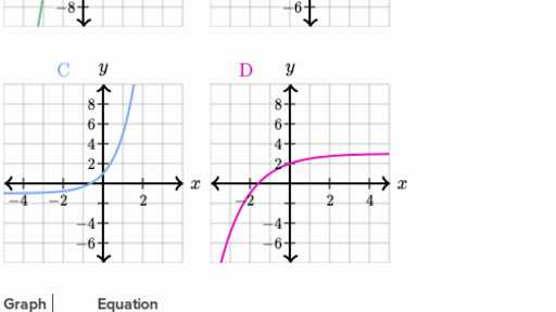 Graphing Logarithmic Functions Worksheet as Well as Exponentials & Logarithms Algebra Ii Math