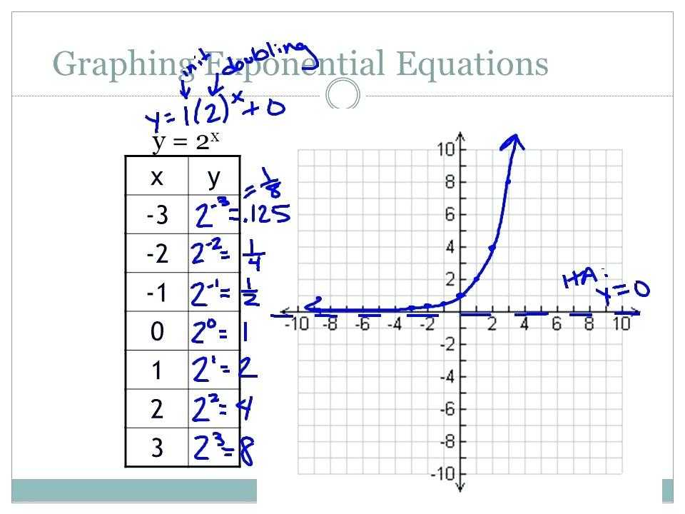 Graphing Logarithmic Functions Worksheet or Graphing Logarithmic Functions Worksheet Answers Rpdp Kidz Activities