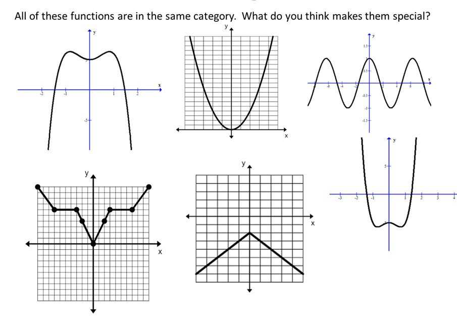 Graphing Polynomial Functions Worksheet Answers together with Function or Not A Function Worksheet Fresh Odd even Functions