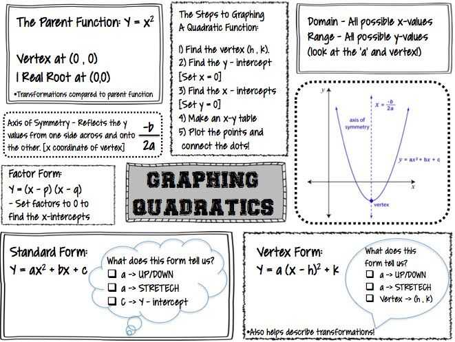 Graphing Quadratic Functions In Standard form Worksheet Also 77 Best Quadratics Images On Pinterest