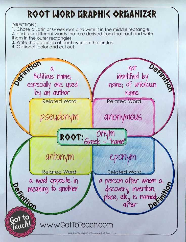 Greek and Latin Roots 4th Grade Worksheets Also 44 Best Teaching Affixes Images On Pinterest