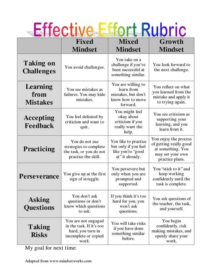 Growth Mindset Worksheet with 43 Best Growth Mindset Classroom Ideas Images On Pinterest