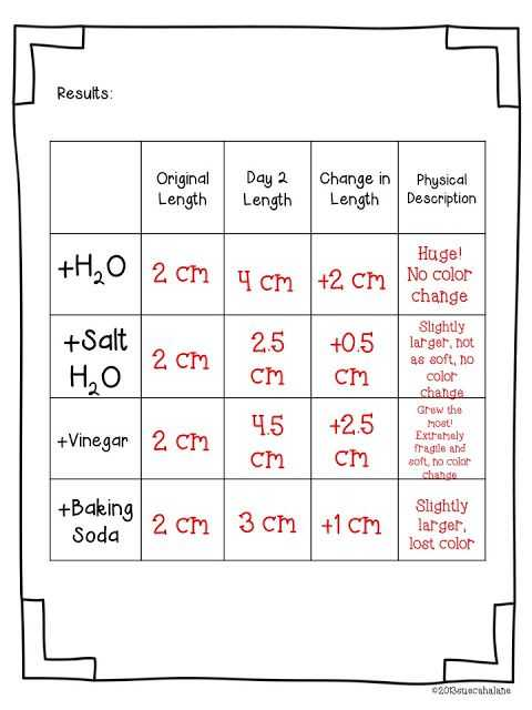 Gummy Bear Science Experiment Worksheet Also 308 Best Science Images On Pinterest