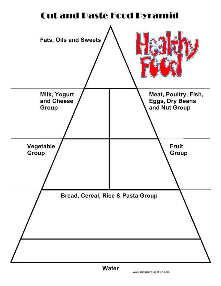 Health Triangle Worksheet together with 24 Best Nutrition Unit Images On Pinterest