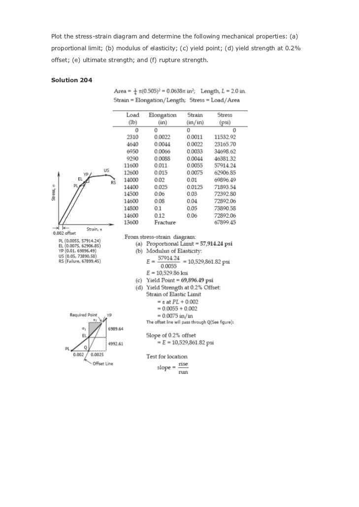 Human Body Pushing the Limits Strength Worksheet Also Strength Of Materials 4th Ed by Ferdinand L Singer & andrew Pytel