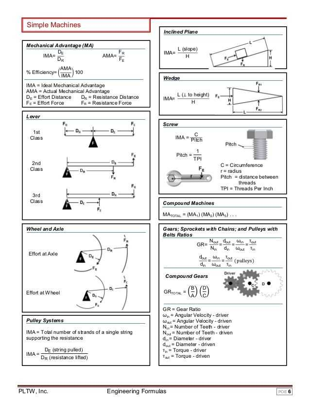 Inclined Plane Worksheet as Well as 49 Best Engineering Images On Pinterest