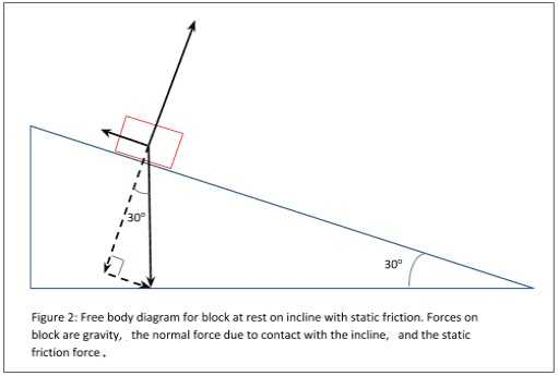 Inclined Plane Worksheet with How to Draw Free Body Diagrams for Inclined Planes Fresh More