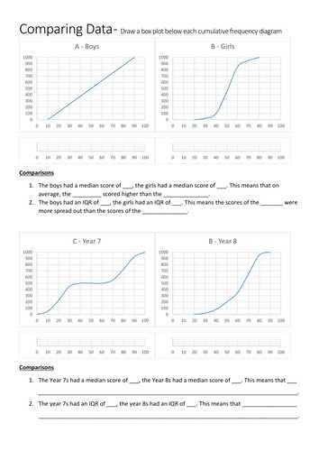 Interpreting Graphics Worksheet Answers Biology or Interpreting Cumulative Frequency Diagrams and Box Plots Worksheet