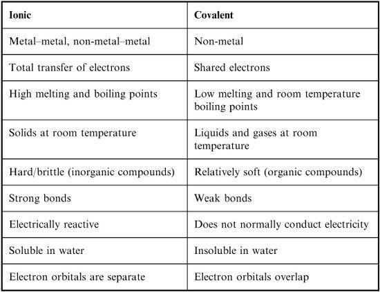 Ionic and Covalent Bonding Worksheet with Answers Along with 72 Best Biol 1406 Images On Pinterest