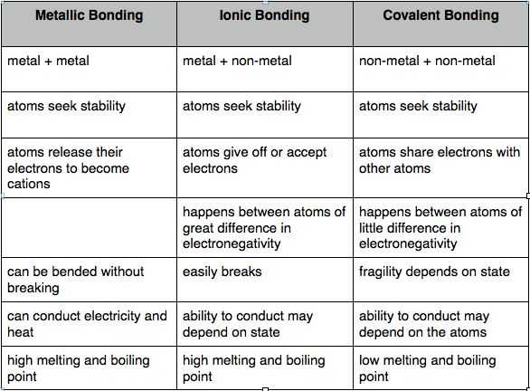 Ionic Bonding Worksheet Answer Key as Well as 115 Best Chem Bonding Images On Pinterest