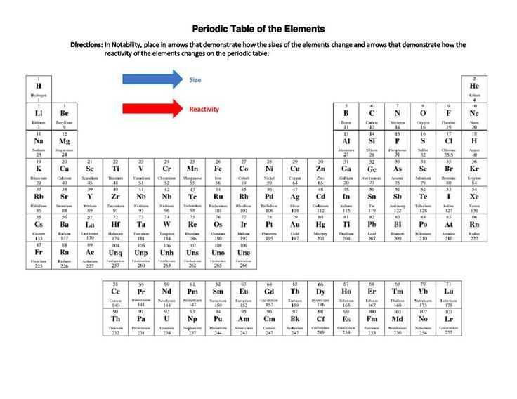 Isotope Notation Chem Worksheet 4 2 or 74 Best Snc1d Chemistry atoms Elements and Pounds Fall