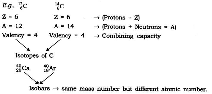 Isotopes or Different Elements Chapter 4 Worksheet Answers Along with Ncert solutions for Class 9 Science Chapter 4 Structure Of atom