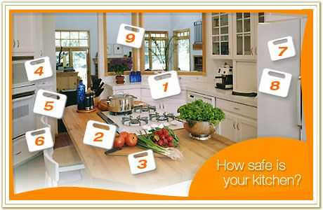 Kitchen Safety Worksheets Along with Take the Food Safety Interactive Kitchen Quiz From the Academy Of