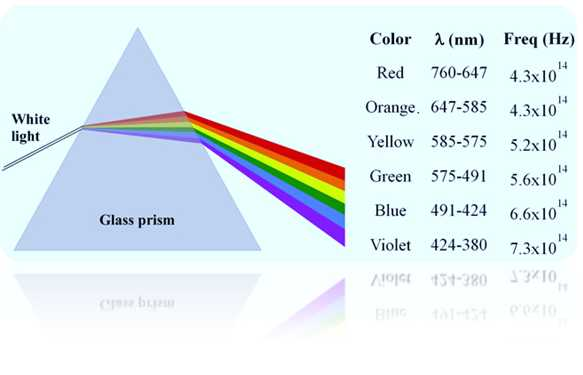 Light and Color Worksheet Answers Physics Classroom Along with Inside A Glass Prism which Colour Of Light Would Travel the Fastest