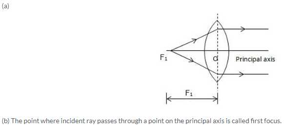 Light Refraction and Lenses Physics Classroom Worksheet Answers and Selina Icse solutions for Class 10 Physics Refraction Through Lens