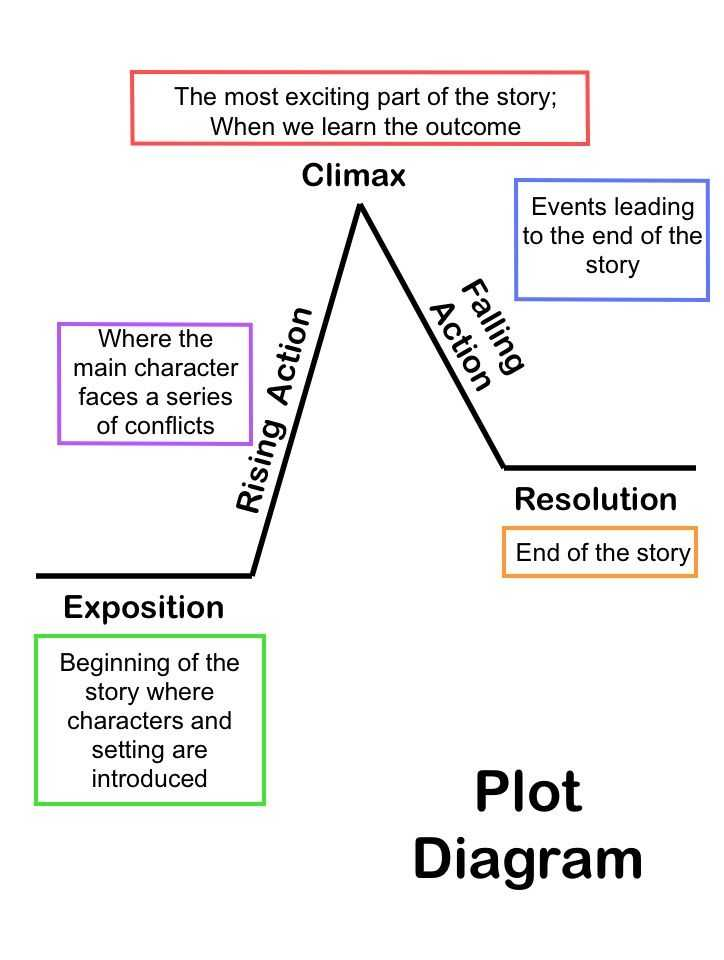 Literary Elements Review Worksheet together with Summarizing Short Stories Story Elements and Conflict