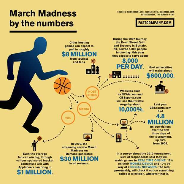 Marketing Madness Worksheet Answers with 35 Best March Madness Infographics Images On Pinterest