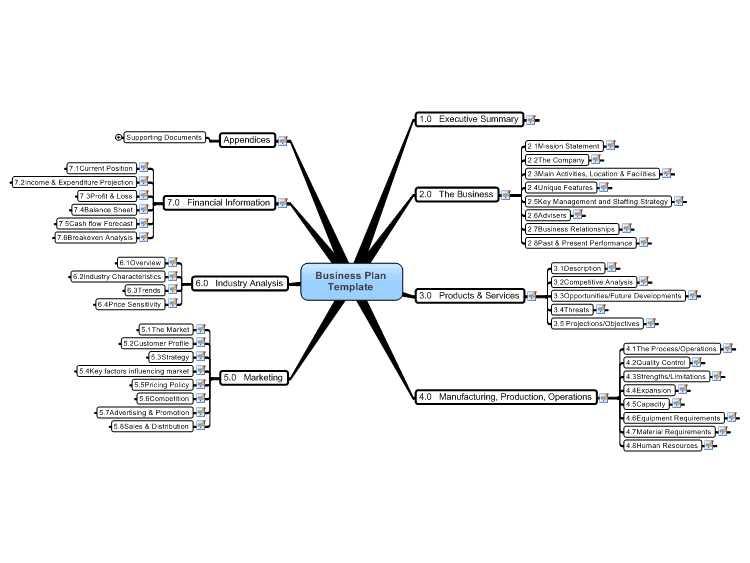 Mind Map Worksheet or Inspirational Template for Business Proposal Inspirational Business