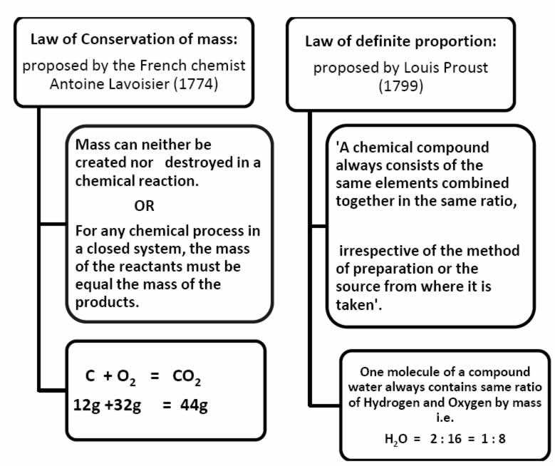 Molecules Of Life Worksheet Along with Notes Of Chemistry for Class 9 Chapter 3 atoms and Molecules Pd