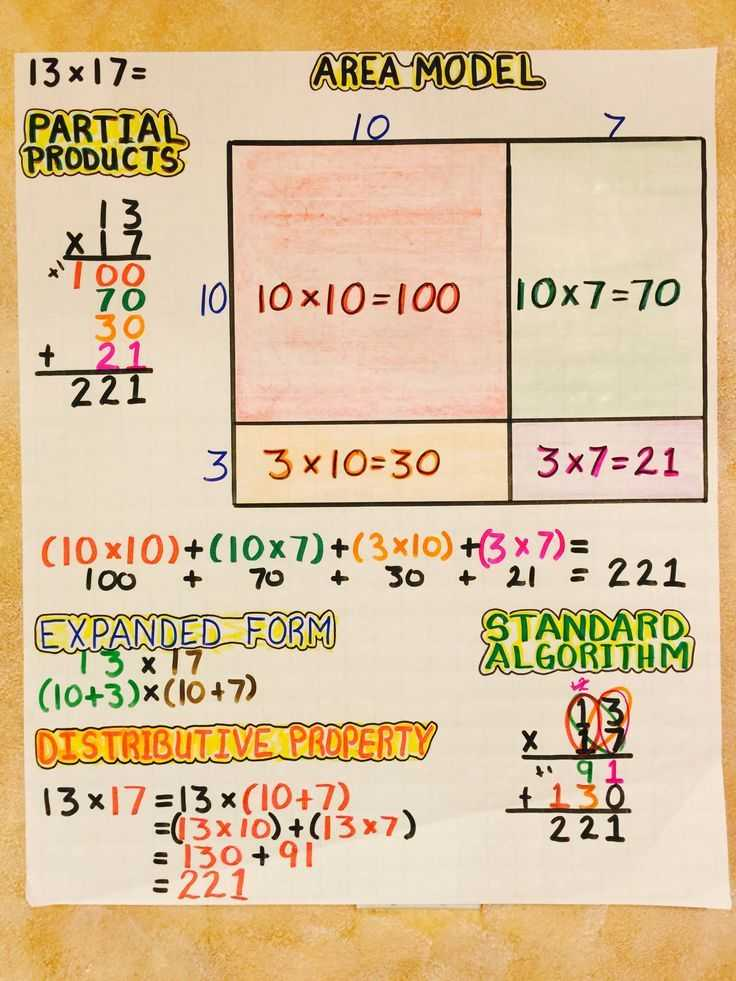 Multiply Using Partial Products 4th Grade Worksheets Along with 52 Best Mon Core Math Images On Pinterest