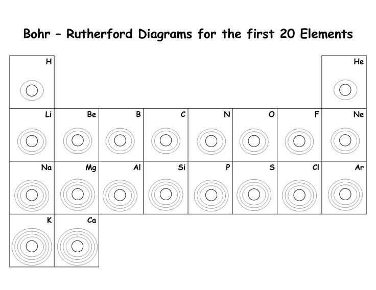 Nova Hunting the Elements Worksheet Answers together with Blank Bohr Model Worksheet Blank Fill In for First 20 Elements