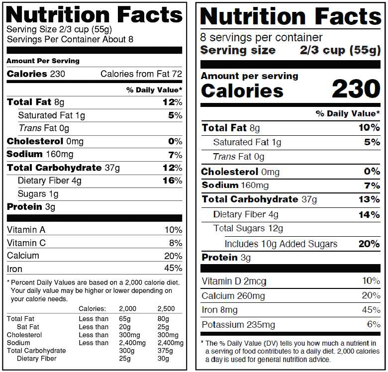 Nutrition Label Analysis Worksheet Along with Fda Reveals Changes to Nutrition Facts Label Ing In 2018