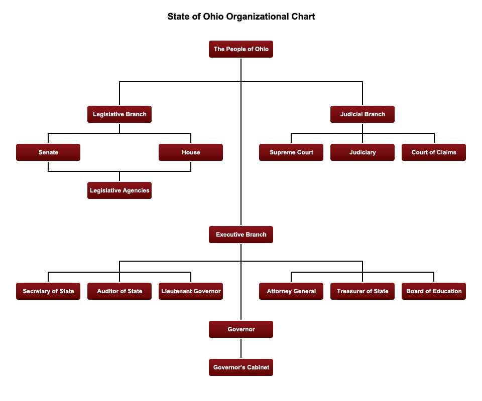 Our Courts the Legislative Branch Worksheet Answers and organizational Chart
