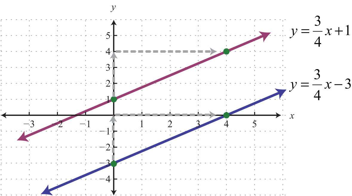 Parallel Lines Worksheet Answers as Well as Parallel and Perpendicular Lines