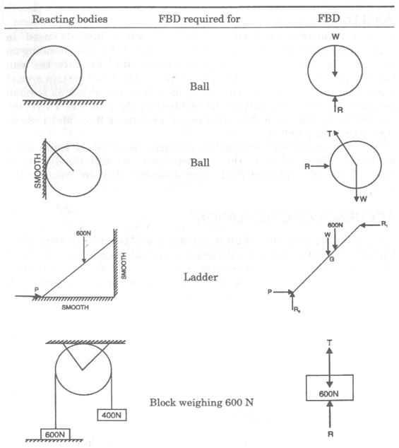 Physics Free Body Diagram Worksheet Answers or 19 Best forces In Two Dimensions Images On Pinterest