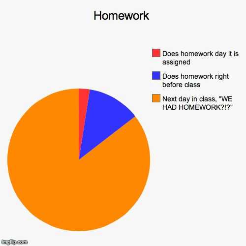 Pie Graph Worksheets High School or 53 Best Pie Charts Images On Pinterest