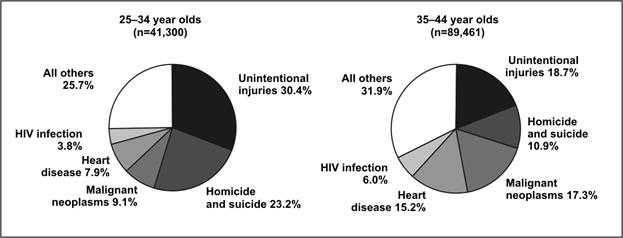 Pie Graph Worksheets High School or Principles Of Epidemiology Lesson 4 Section 4 Self Study Course