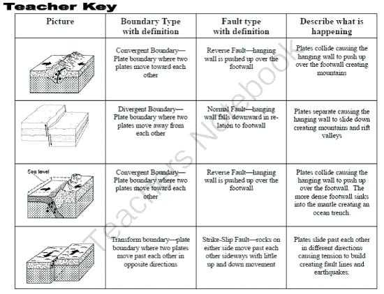 Plate Tectonics Review Worksheet together with Plate Tectonics Worksheet Answers to Her with Full Size Law