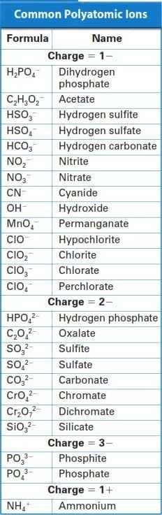 Polyatomic Ions Worksheet Answers Pogil together with 170 Best Zouten Images On Pinterest
