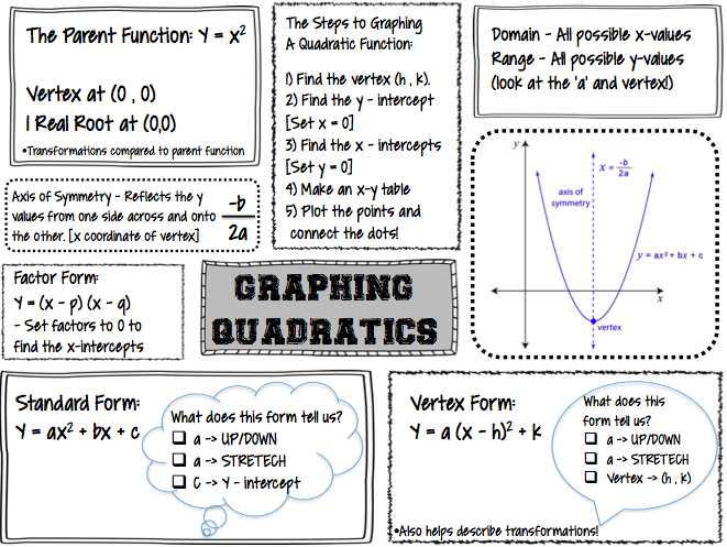 Practice Worksheet Graphing Quadratic Functions In Vertex form Answer Key Along with New Graphing Quadratic Functions Worksheet Inspirational How to Find