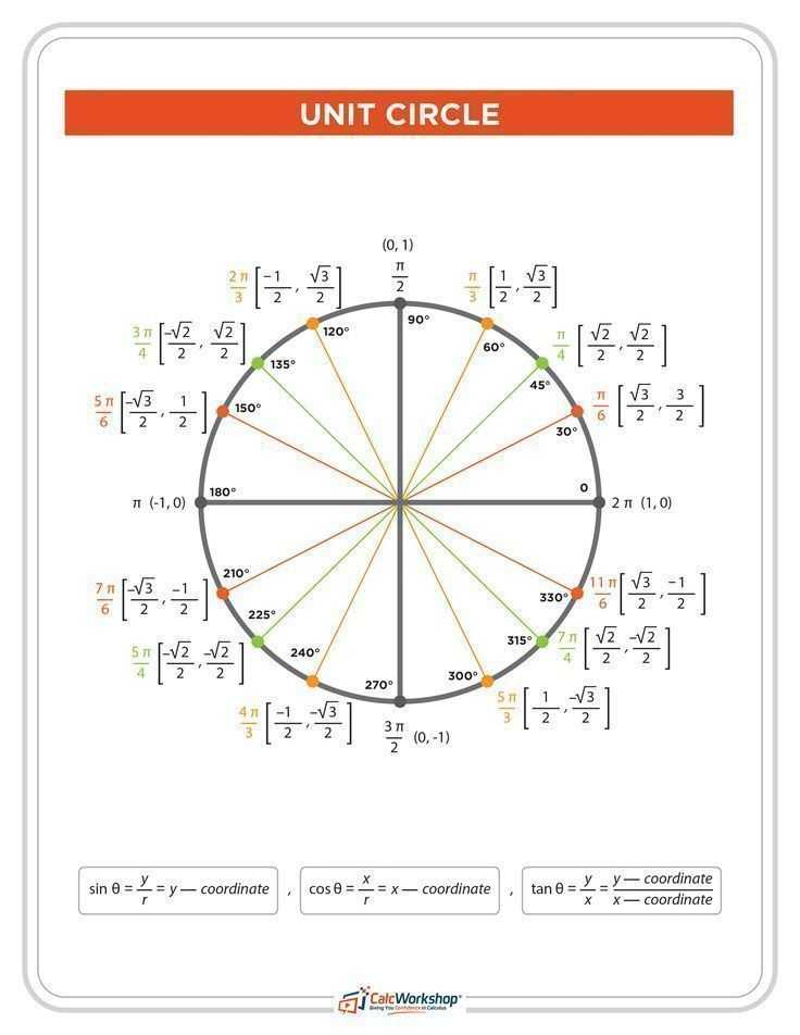 Pre Calc Worksheet Real Zeros Of Polynomials and 460 Best Precalculus Images On Pinterest