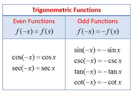 Precalculus Inverse Functions Worksheet Answers together with Examples with Trigonometric Functions even Odd or Neither
