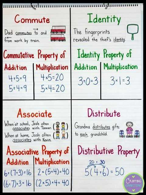 Properties Of Addition Worksheets Also 318 Best Distributive Property Images On Pinterest