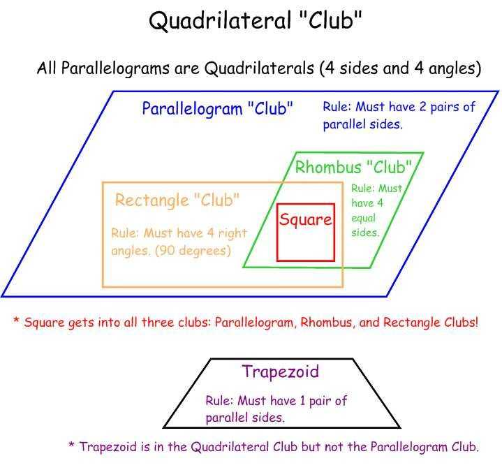 "Properties Of Rectangles Rhombuses and Squares Worksheet Answers Along with Quadrilateral ""club"""