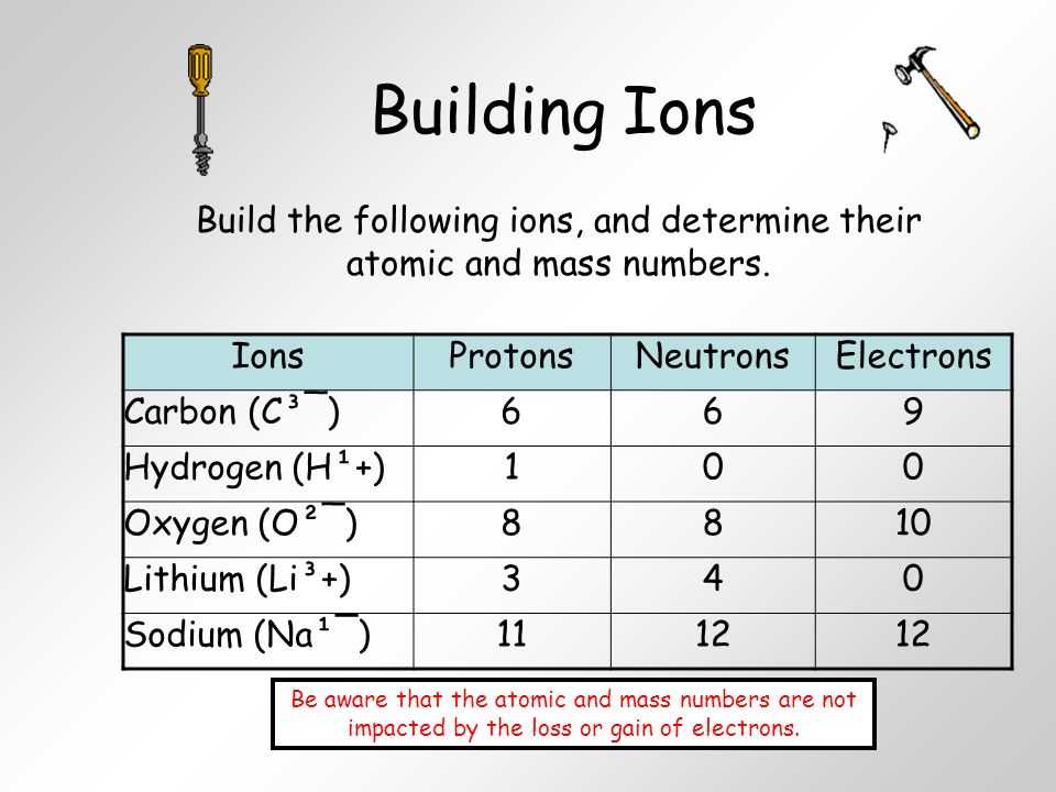 Protons Neutrons and Electrons Worksheet Pdf with Worksheets 40 Re Mendations Protons Neutrons and Electrons