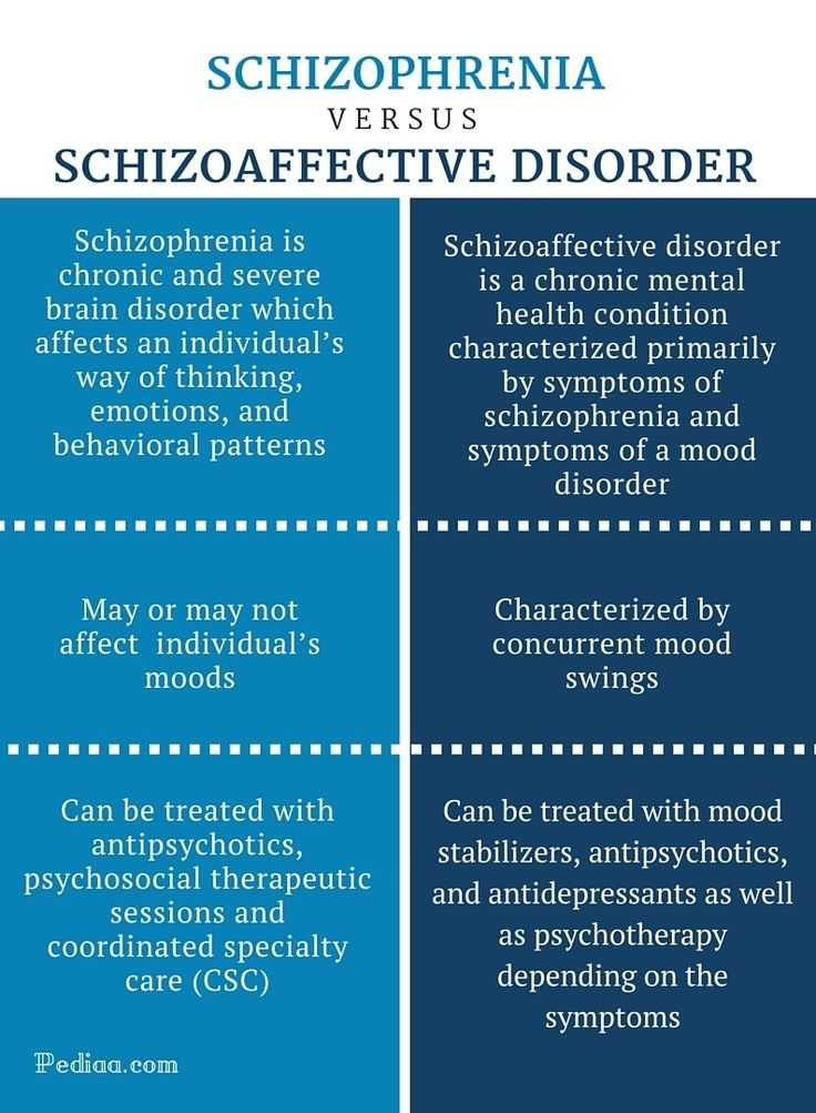 Psychological Disorders Worksheet Answers with 741 Best Schizophrenia Images On Pinterest