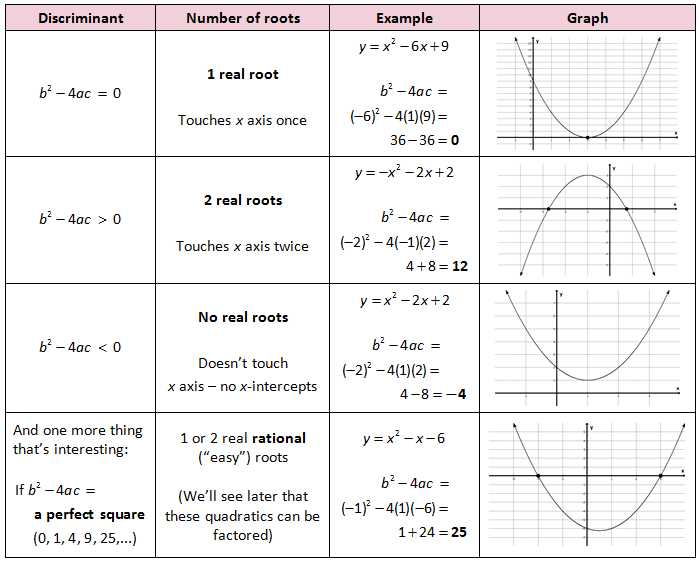 Quadratics Review Worksheet as Well as Quadratic formula Discriminant