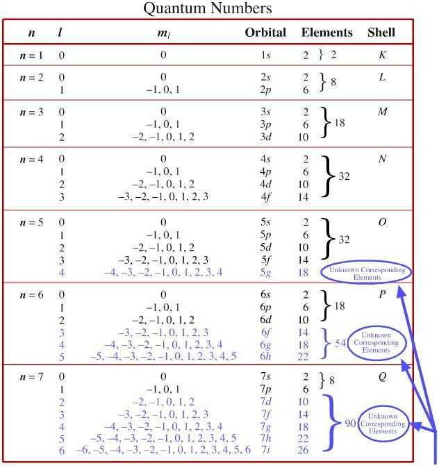 Quantum Numbers Worksheet with 411 Best Chemistry Images On Pinterest